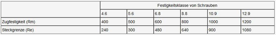 Festigkeitsklassen von Schrauben, Festigkeistklassen, 4.6 5.6 8.8 10.9 12.9