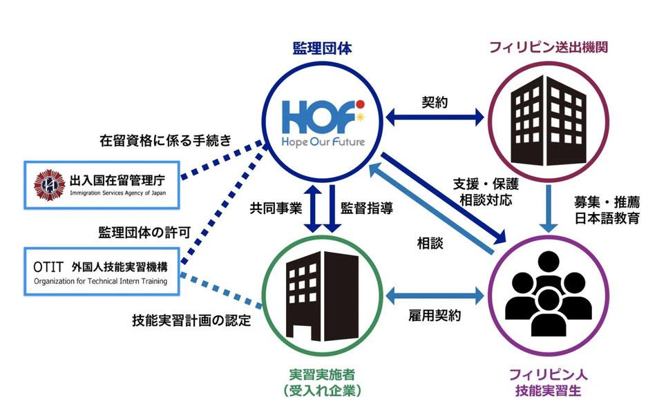 外国人技能実習制度の仕組みイメージ図