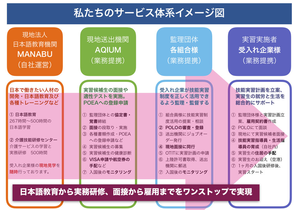 FJL事業サービス体系図