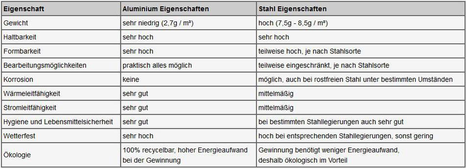 Tabelle Aluminium Eigenschaften, Gewicht, Haltbarkeit, Formbarkeit, Bearbeitungsmöglichkeit, Korrosion, Wärmeleitfähigkeit, Stromleitfähigkeit, Lebensmittelsicherheit, Wetterfest