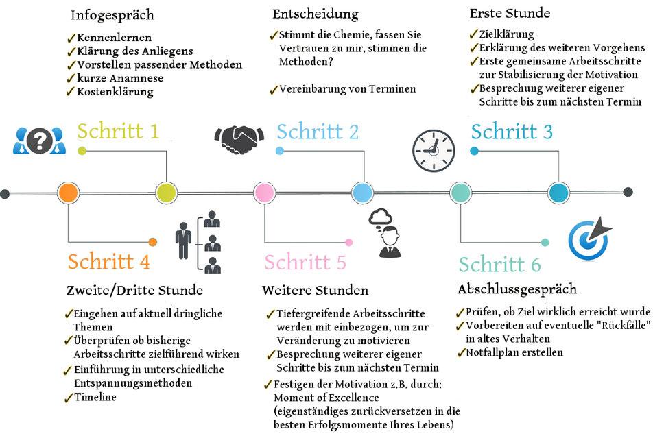 Ablauf Beratung bei Burnout und Stress