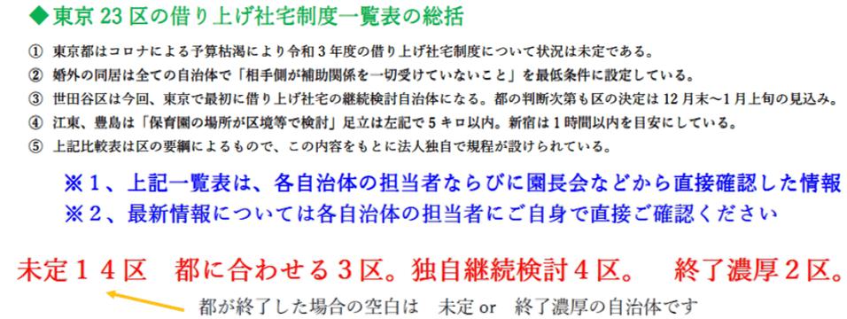 東京23区の借り上げ社宅制度の総括