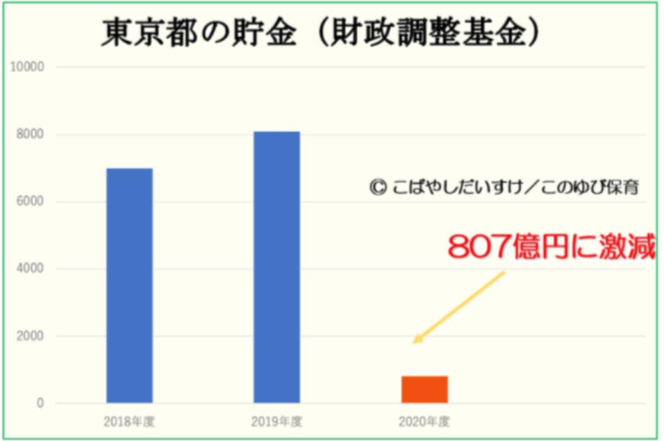 東京都の貯金(財政調整基金)