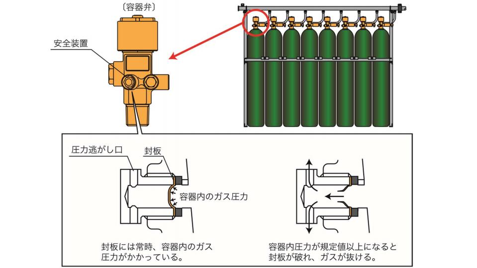 二酸化炭素消火設備 安全弁 安全装置