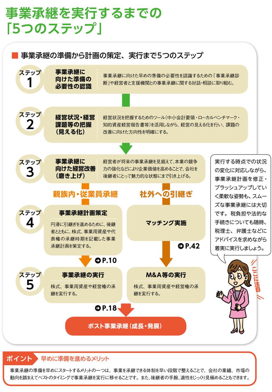 事業継承「5つのステップ」