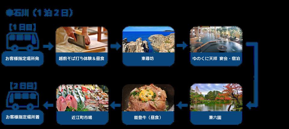 石川1泊2日モデルプラン