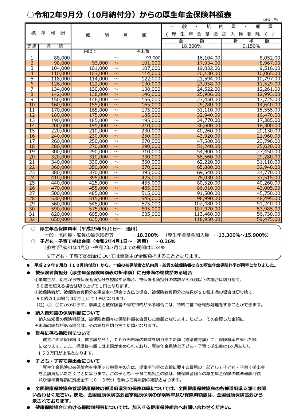 令和2年9月~厚生年金保険料額表