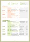 Einkaufsliste für plastikfreien oder verpackungsfreien Einkauf in Pfaffenhofen