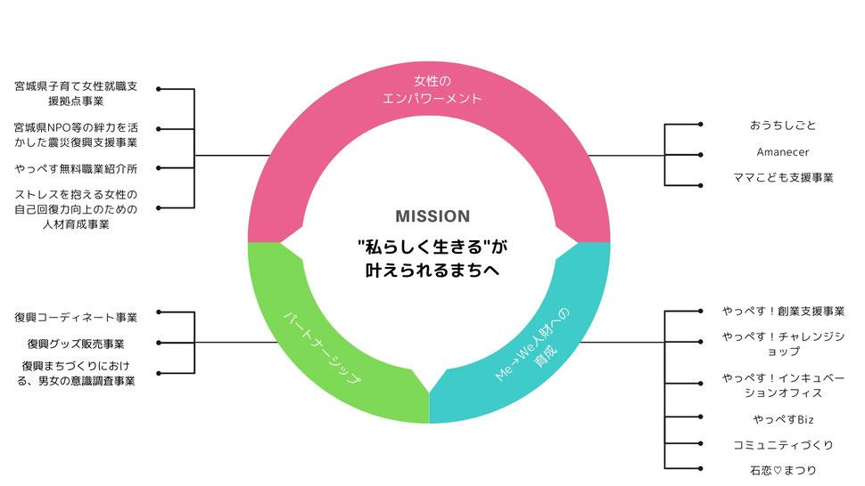 事業構造を表す図