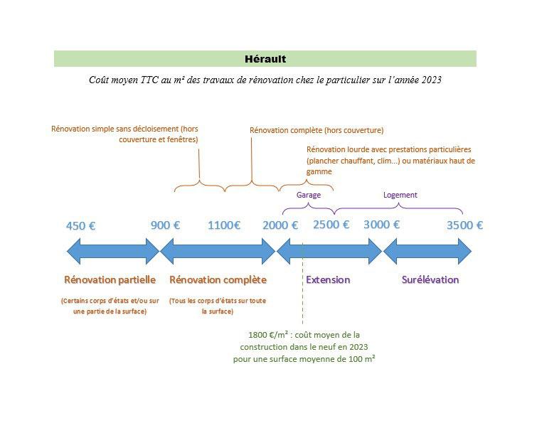 Coût moyen TTC au m² des travaux de rénovation sur l'Hérault (chez le particulier)