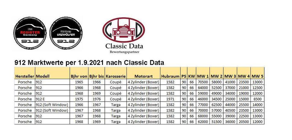 Porsche 912 Martwerte
