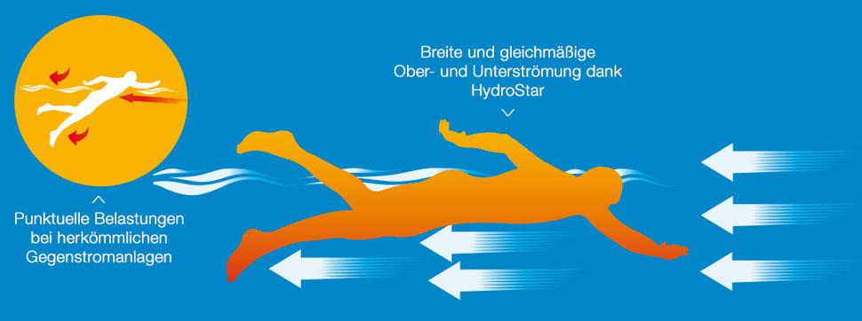 S&K GmbH Jacuzzi Whirlpool - Die Vorteile einer Gegenstromanlage