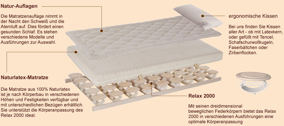 Bild: Relax 2000 der Zirbenlattenrost