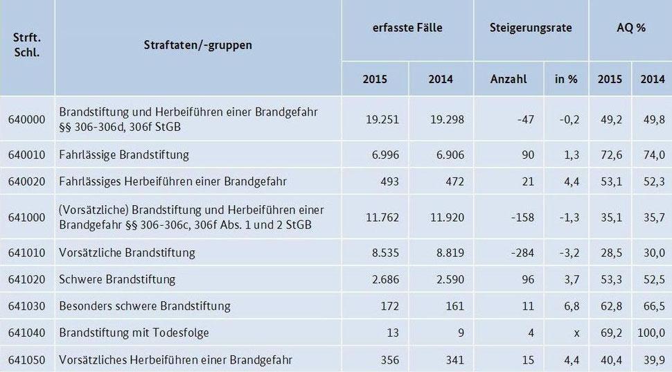 Abb. Polizeiliche Kriminalstatistik (Auszug)