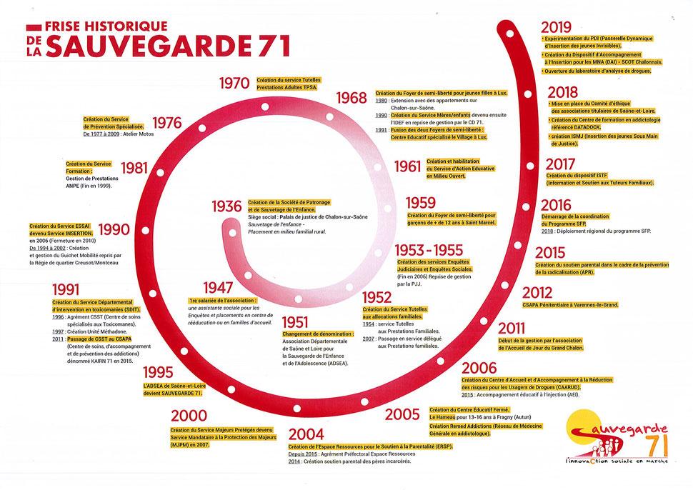 Frise historique de la SAUVEGARDE 71 à Châlon-sur-Saône