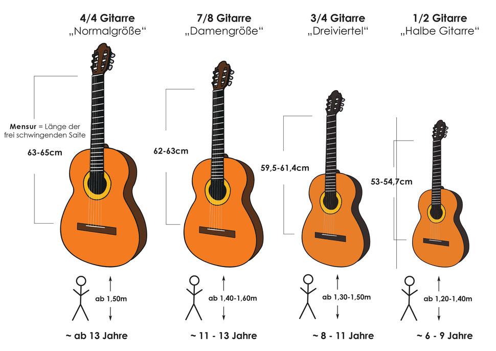 Welche ist die richtige Gitarre für mein Kind