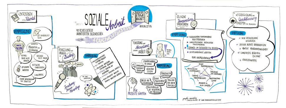 Live-Visualisierung Cornelia Koller