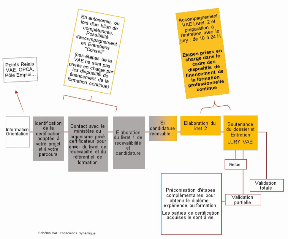 étapes procédure schéma VAE bordeaux