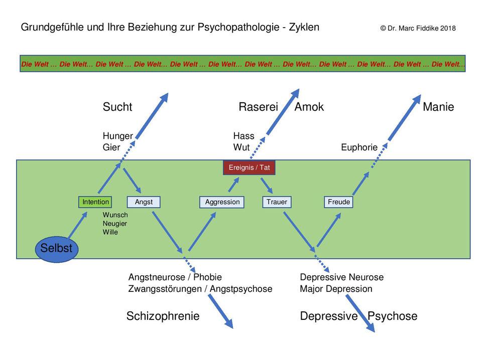 Trauer - Emotionale und psychologische Phasen der Erlebnis- und Handlungsabläufe - Dr. Marc Fiddike - Hamburg