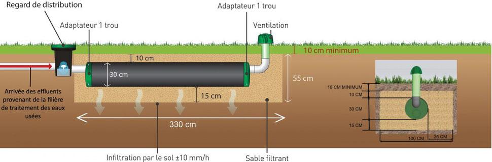 La solution d'infiltration compacte pour les eaux traitées ADAPTABLE SUR TOUTE FILIERE