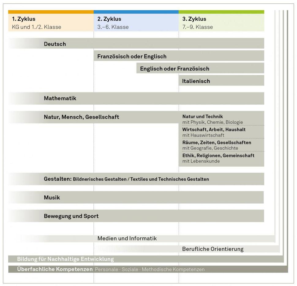 Nett Unterrichtsplan Formate Ideen - Bilder für das Lebenslauf ...