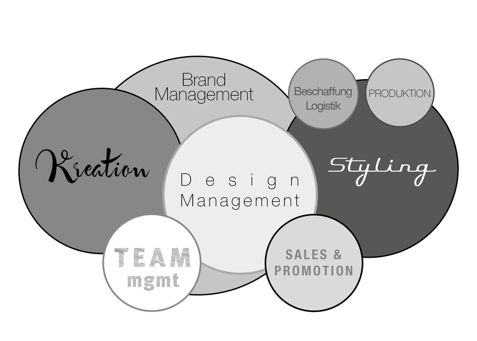 Diagramm aller polydualen Kernkompetenzen innerhalb des Brandmanagements