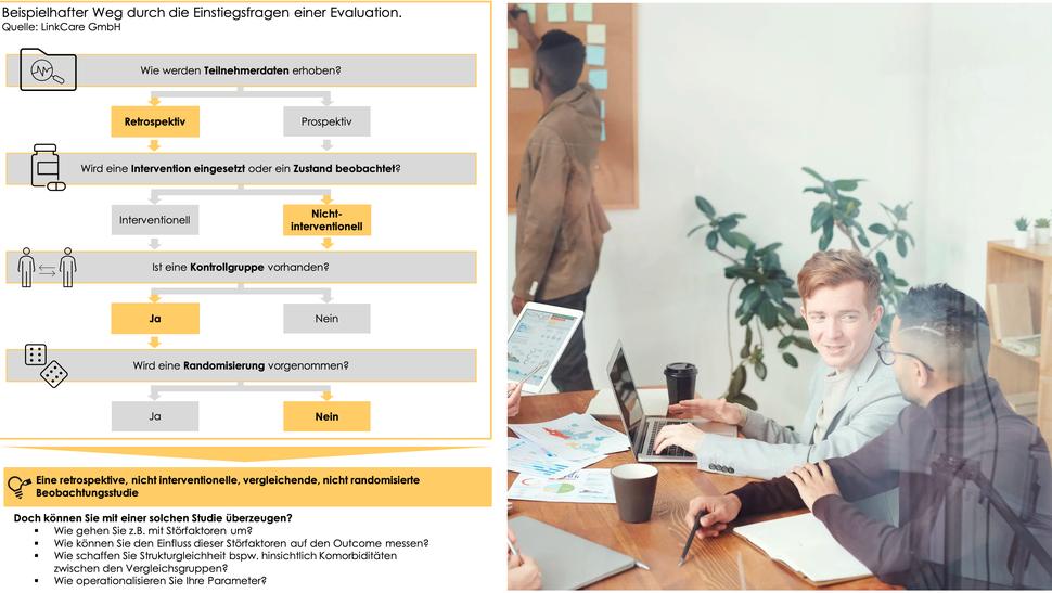 Evaluationskonzept einer DiGA