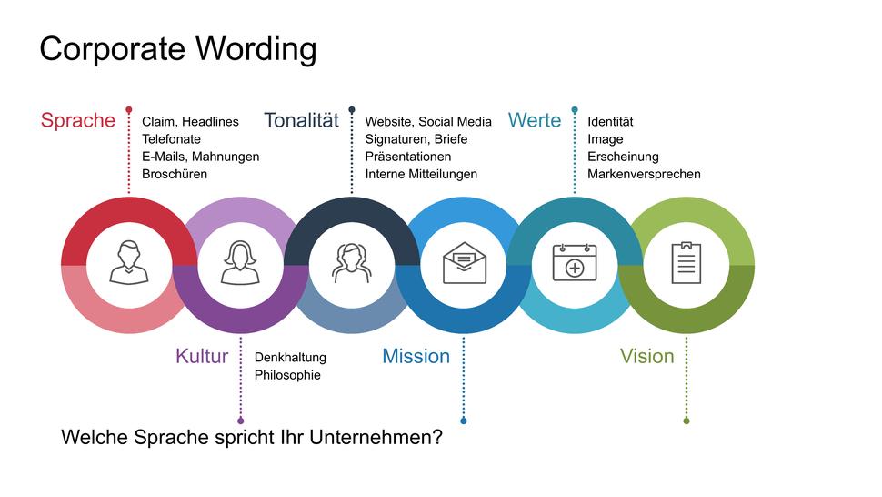 Corporate-Wording-Guide-Welche-Sprache-Spricht-Ihr-Unternehmen