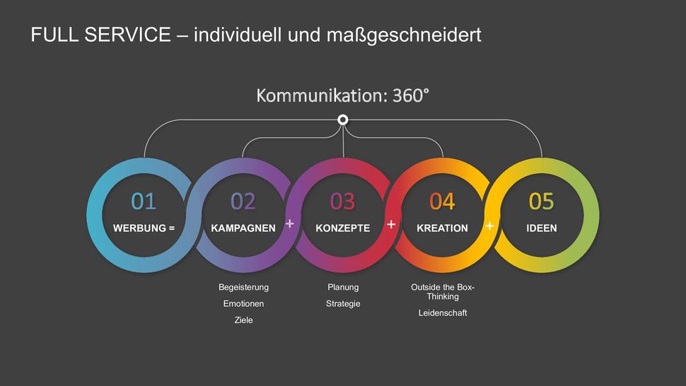 Werbung-Kampagnen-Strageie-Ideen-Kreation-in-Vorarlberg