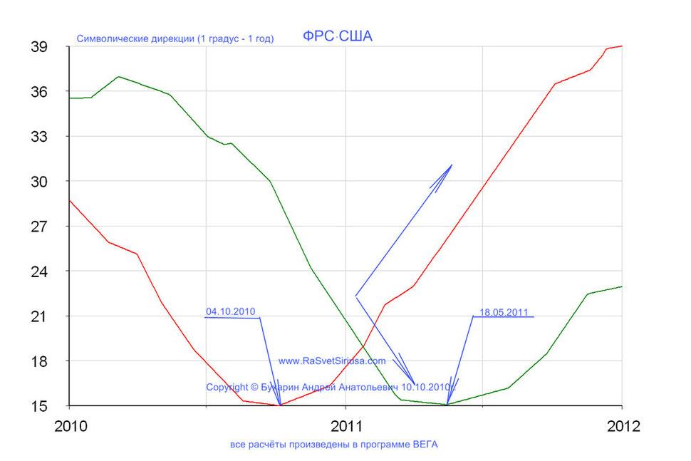 ФРС США_2010-2011_символические дирекции