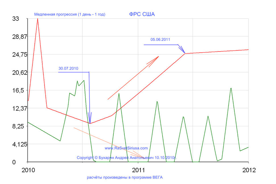 ФРС США_2010-2011 медленная прогрессия