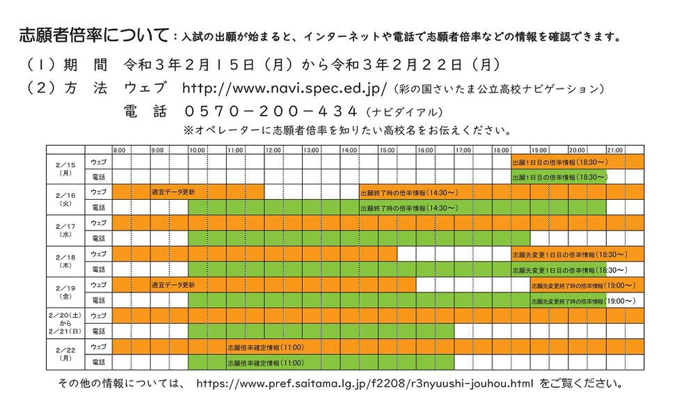 埼玉県,公立高校入試,志願者倍率