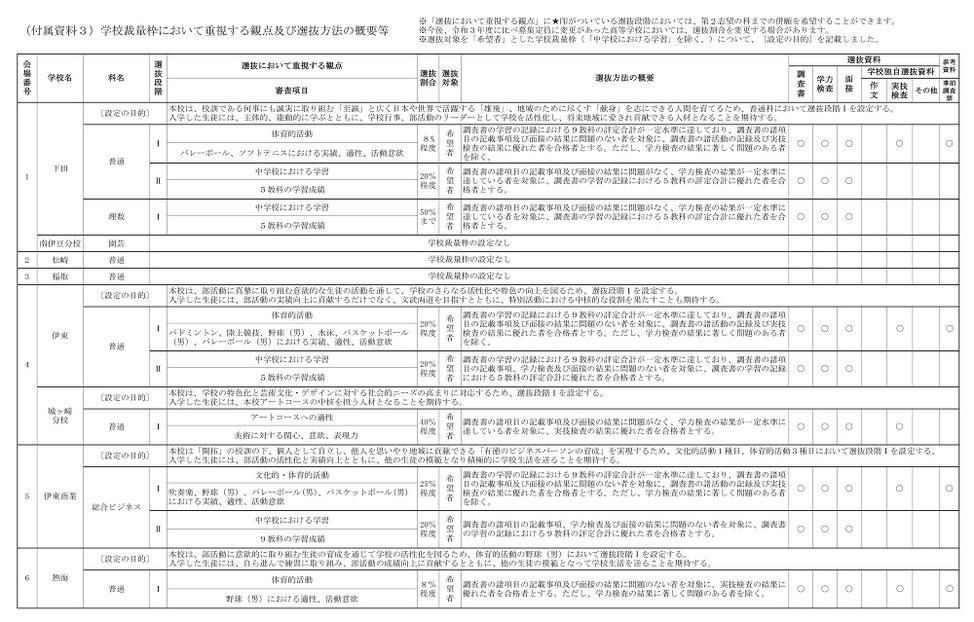 静岡県公立高校 入試,選抜方法,選抜資料,選抜において重視する観点等