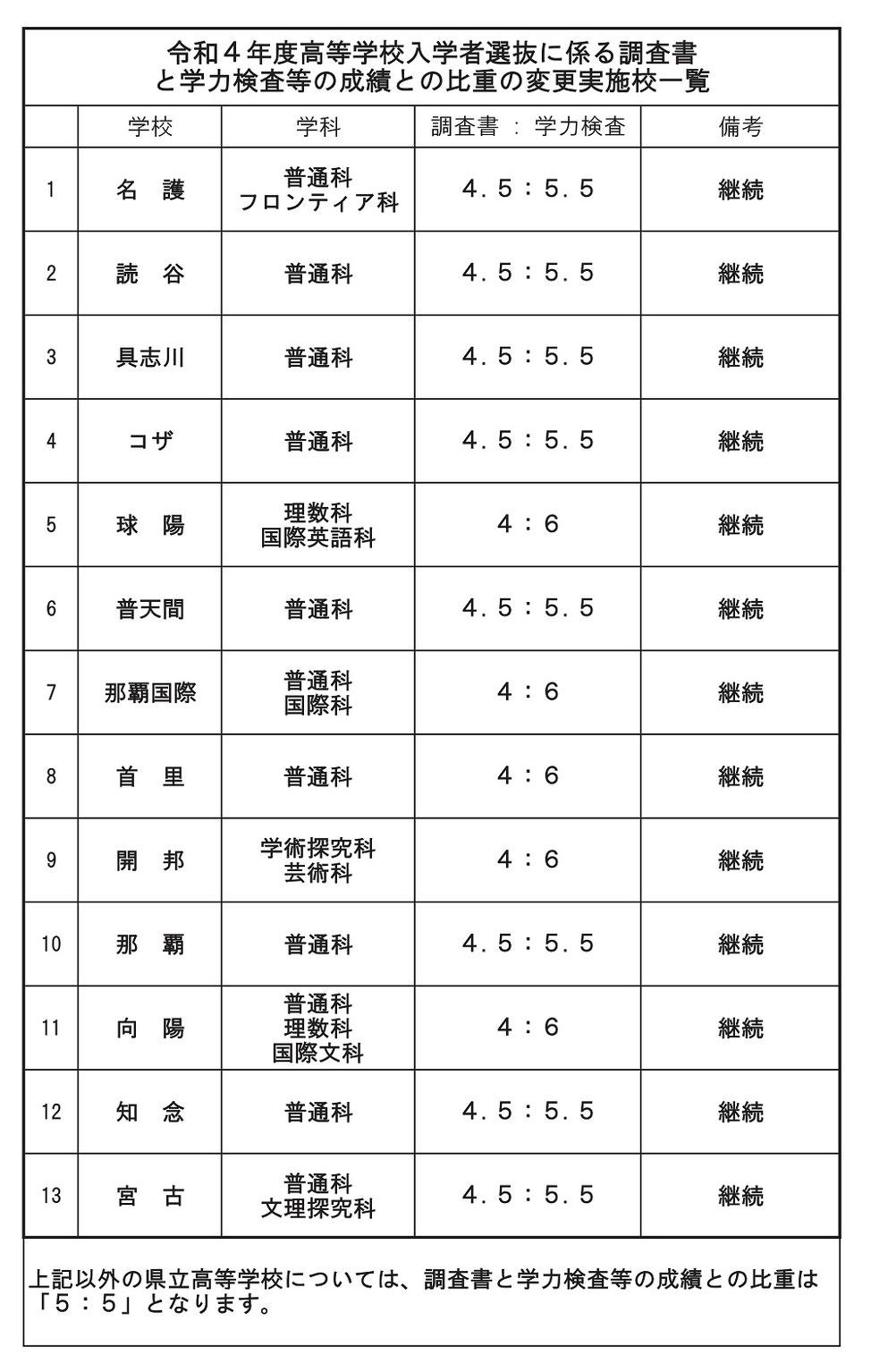 沖縄県立高校,調査書,学力検査,比重