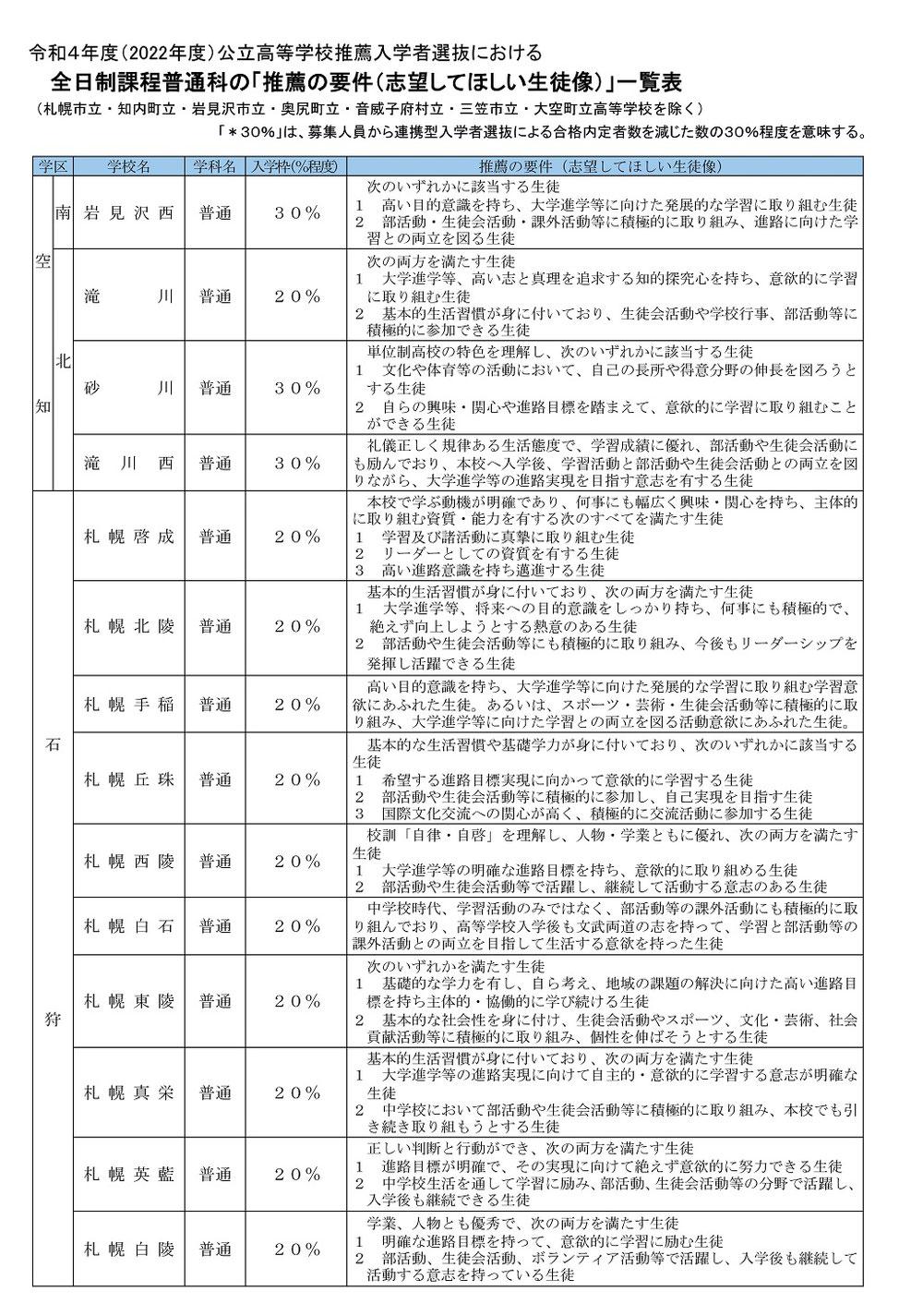 北海道公立高校入試,学校裁量入試予定一覧,推薦入試,一般入試
