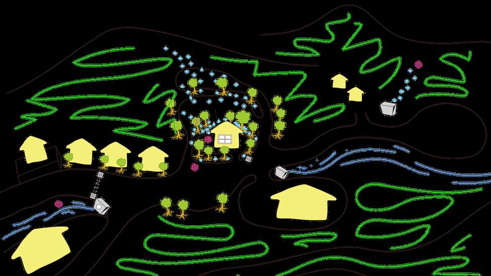 施工前の九条山シェアハウス周辺のイメージマップ。敷地は三方を山に囲まれた谷あいの水筋にあるため家が土の中の湿気を堰き止めてしまっている。また周囲の谷をみても同じように途中で人工構造物で流れが圧迫されていた。