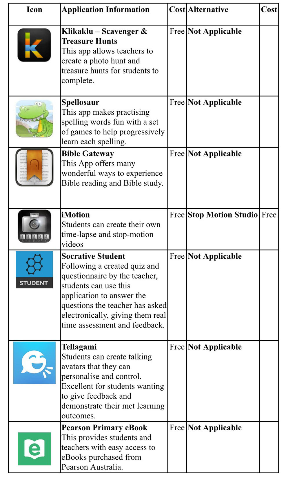 iPad apps - year4