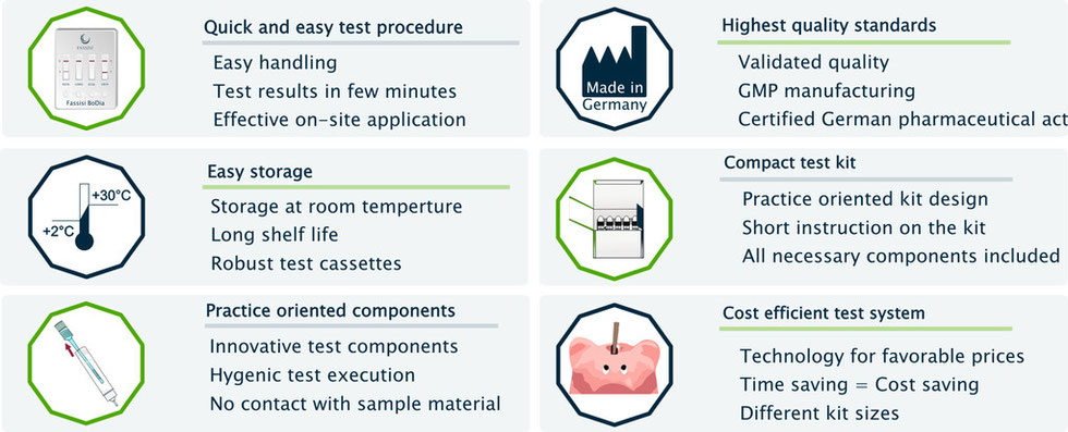 Benefits of the Fassisi test systems