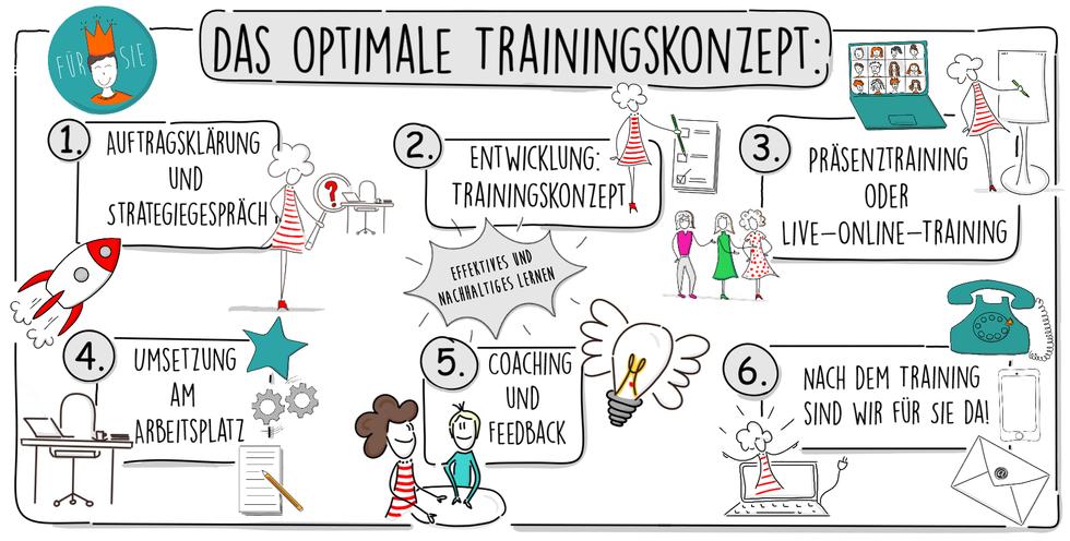 Claudia Karrasch Optimale Trainingskonzept: Auftragsklärung, Strategiegespräch, Telefongespräch, Telefoninterview, Entwicklung individuell, Training