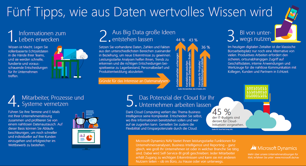 BI unterwegs Big Data Cloud