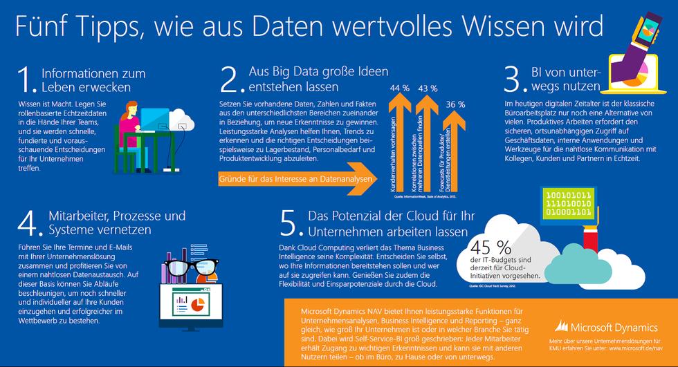 BI unterwegs Big Data Cloud