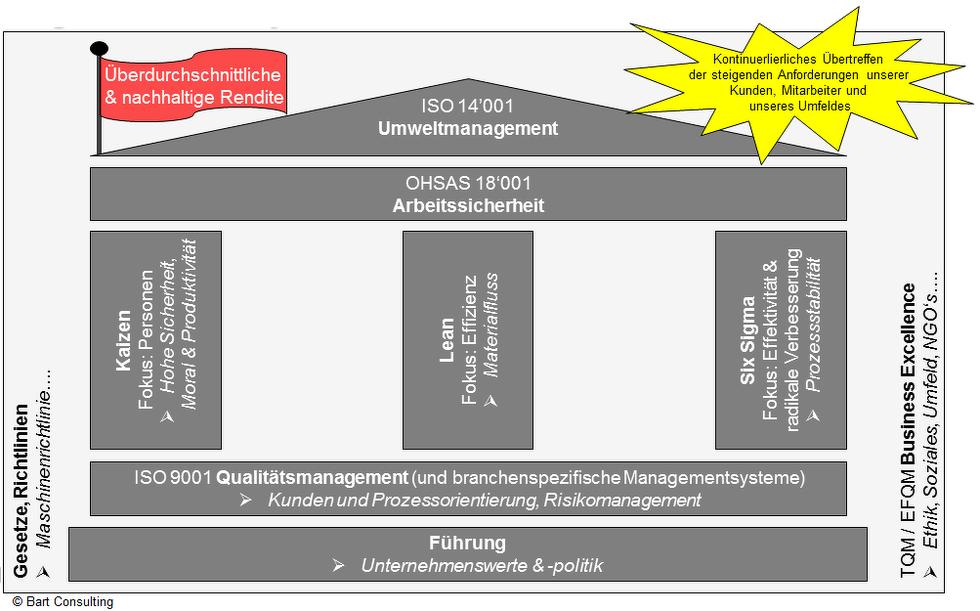 Führung, Qualitätsmanagement, ISO 9001, Kaizen, Lean, Six Sigma, Arbeitssicherheit, 18001, 14001, Senkung, Kosten, Durchlaufzeit