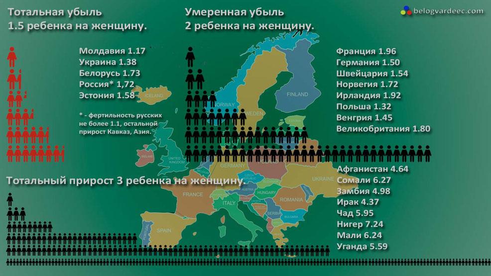 Рождаемость, смертность, россия, демография, рождаемость в России 2020 год,