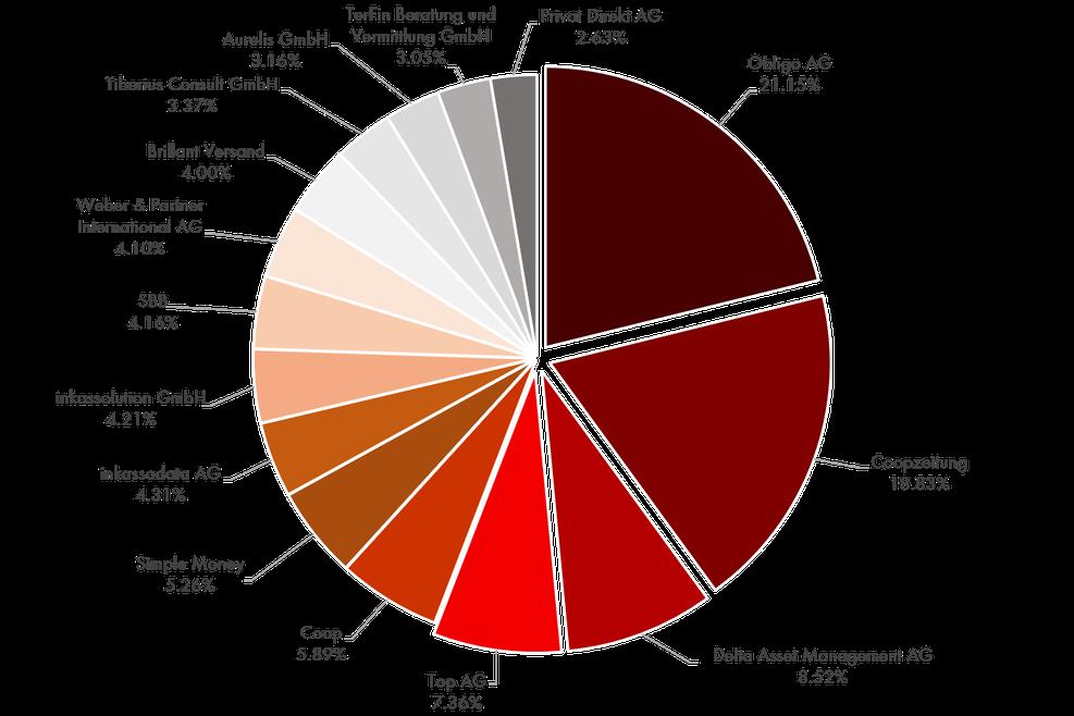 Reklamationszentrale.ch - Jahres-Reklamationsbarometer mit Top 15 Reklamationsverursacher 2016