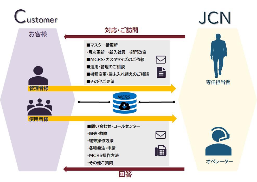 JCNのマネジメント体制