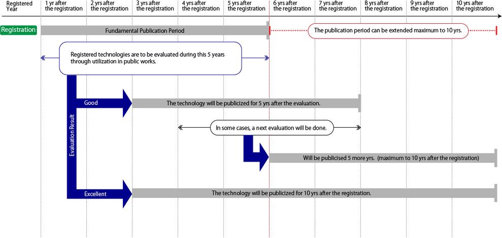 NETISに登録されると、その技術は登録完了の翌年度から原則5年間公表されます。登録された新技術が事後評価でVR評価を得た場合には、その評価から5年後まで公表されます。公表期間は最長でも登録の翌年度から10年です。また、事後評価でVEを得た場合には新規登録の翌年度から10年間公表されます。