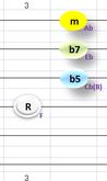 Fm7(b5)④~①弦フォーム