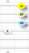 Cm7(b5)④~①弦フォーム