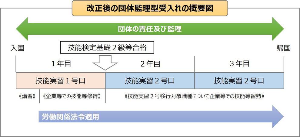 改正後の団体監理型受入れの概要図