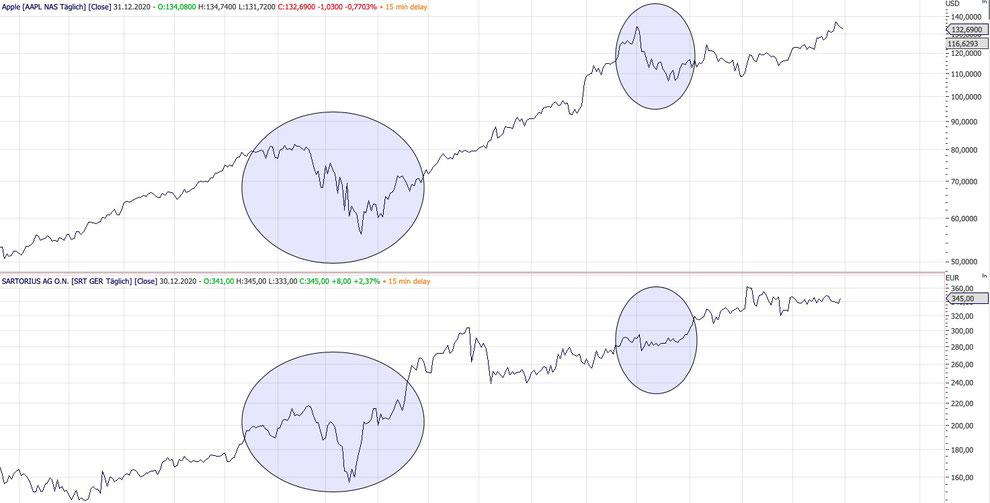 Chart Vergleich Apple Sartorius Aktie